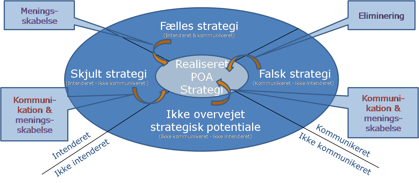 Strategitypologi